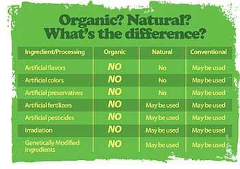 Organic-vs-natural-Chart